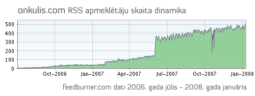 onkulis-feedburner.jpg