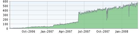 onkulis.com feed statistika