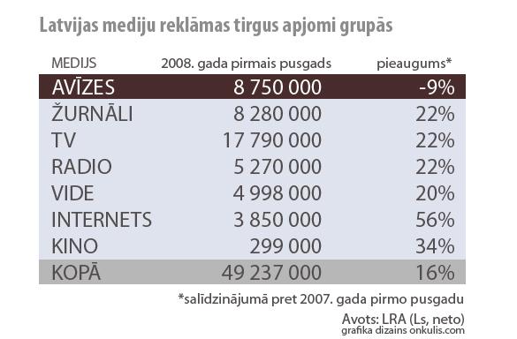 Latvijas mediju reklāmas tirgus apjomi