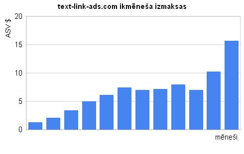 text-link-ads.com izmaksas