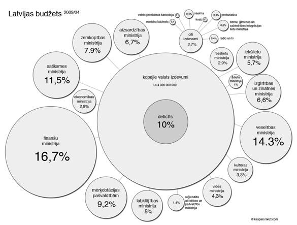 Latvijas budžeta vizualizācija