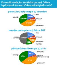 kur nonāk nauda, kas samaksāta par mp3 failiem iepērkoties interneta mūzikas veikalā platforma.lv?