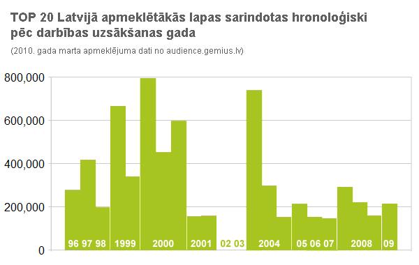 TOP 20 Latvijā apmeklētākās lapas sarindotas hronoloģiski pēc darbības uzsākšanas gada