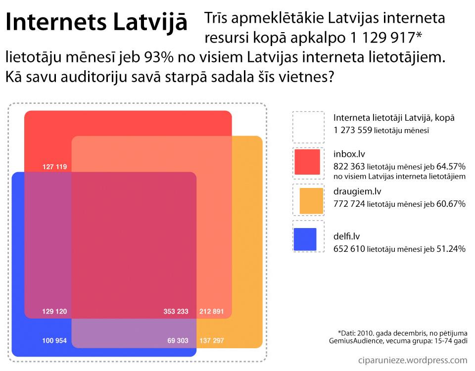 Ciparu nieze par interneta lietotājiem Latvijā