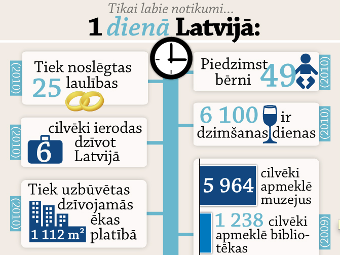 neogeo.lv infografika: Viena laba diena Latvijā