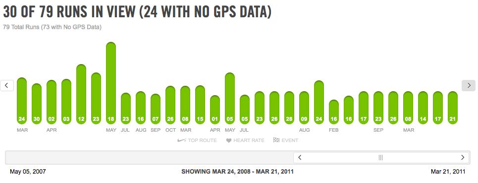 Nike+ Maps beta