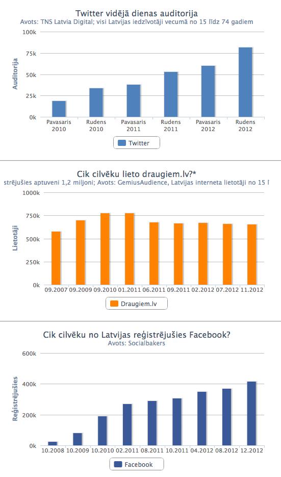 statistika par Latvijā lietotajiem sociālajiem medijiem (no 2007. līdz 2013. gadam)