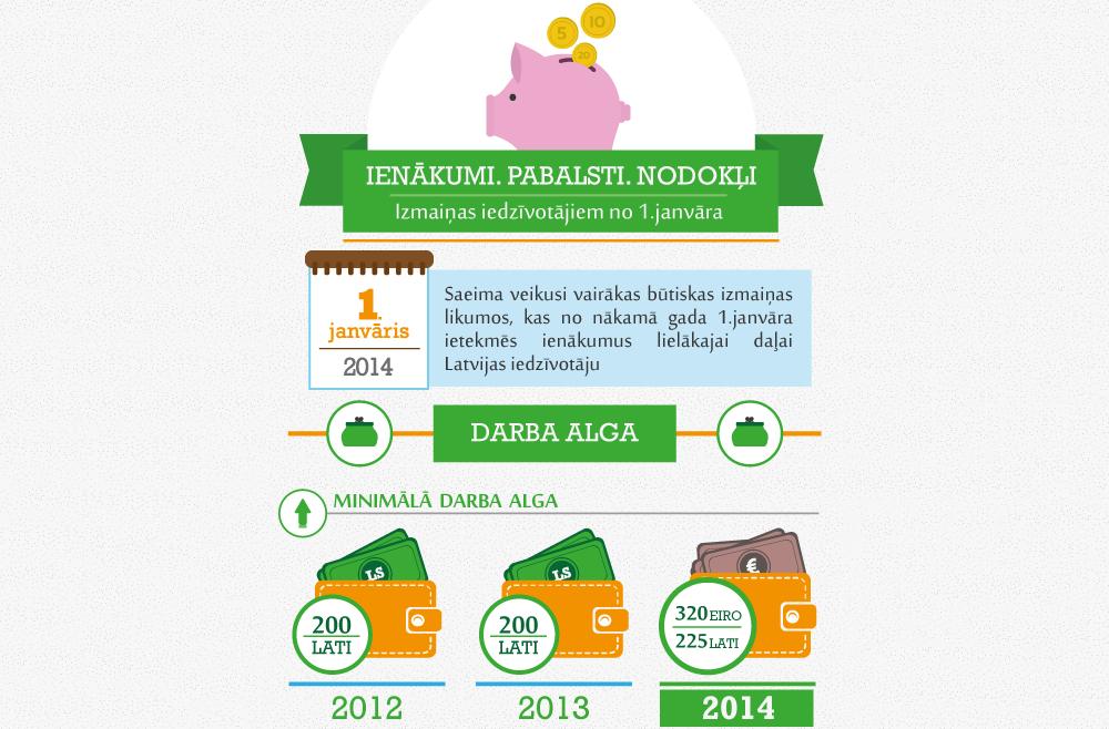 infografika: Ienākumi. Pabalsti. Nodokļi. Izmaiņas, kas stājas spēkā no 2014.gada 1.janvāra